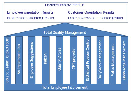 total quality management in the growing 2 total quality management (tqm) is periodically lambasted by management gurus and the business media for its supposedly lackluster impact on financial performance.